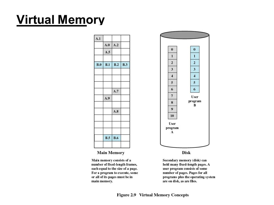 30 Virtual Memory