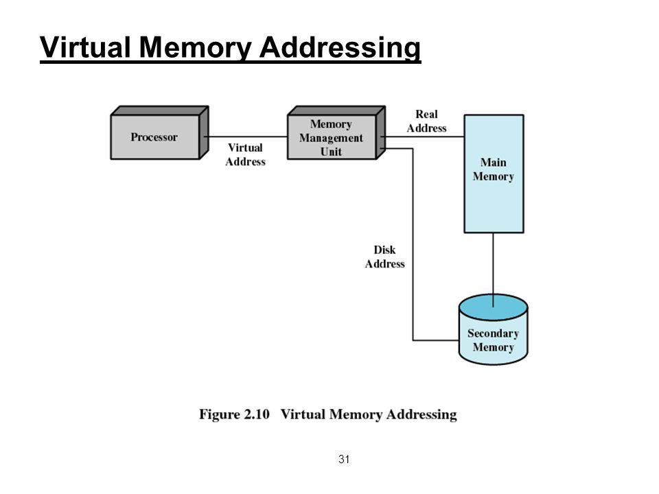 31 Virtual Memory Addressing
