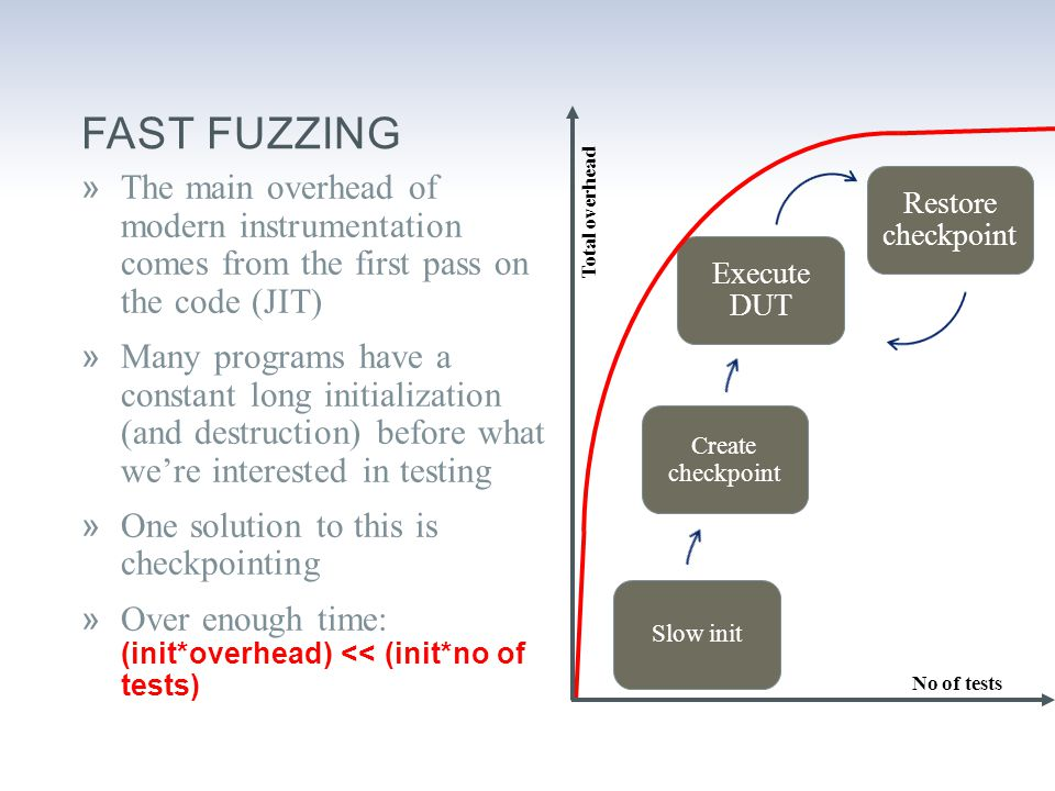 FAST FUZZING »The main overhead of modern instrumentation comes from the first pass on the code (JIT) »Many programs have a constant long initialization (and destruction) before what we're interested in testing »One solution to this is checkpointing  Over enough time: (init*overhead) << (init*no of tests) Execute DUT Restore checkpoint Slow init Create checkpoint Total overhead No of tests