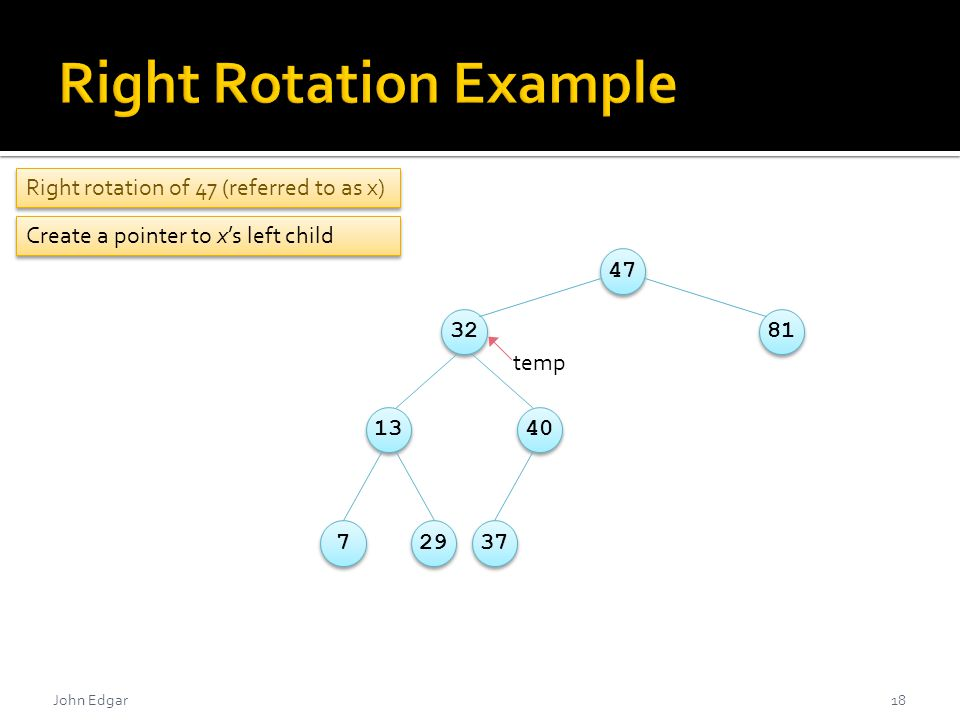 Right rotation of 47 (referred to as x) John Edgar18 478132134072937 Create a pointer to x's left child temp