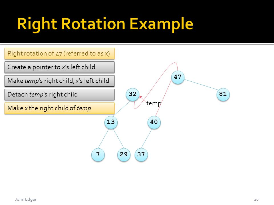 Create a pointer to x's left child Right rotation of 47 (referred to as x) John Edgar20 478132134072937 temp Make temp's right child, x's left child Detach temp's right child Make x the right child of temp