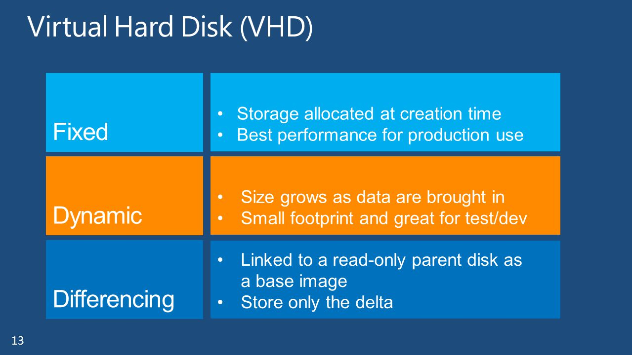 13 Storage allocated at creation time Best performance for production use Size grows as data are brought in Small footprint and great for test/dev Linked to a read-only parent disk as a base image Store only the delta