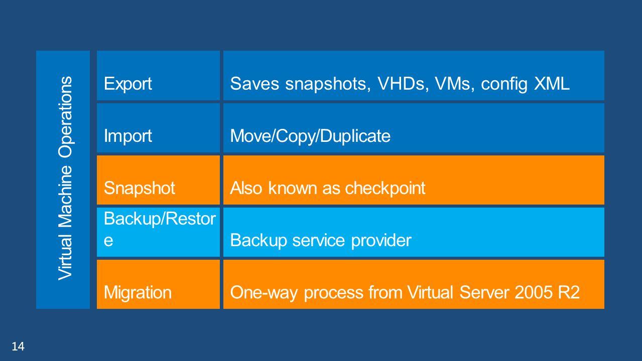 14 Saves snapshots, VHDs, VMs, config XML