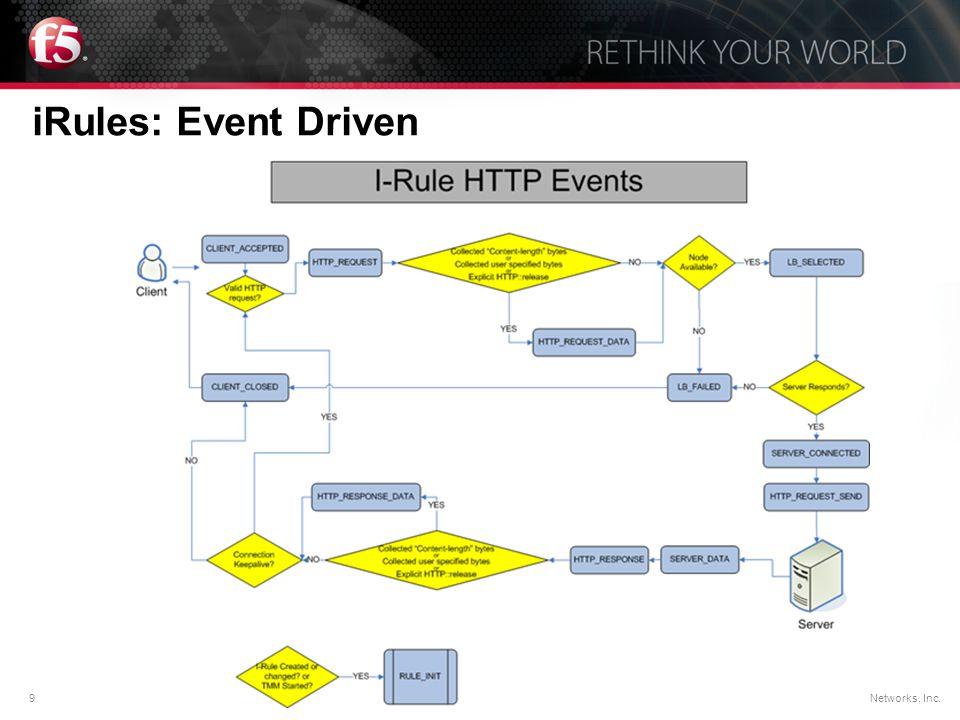 9© F5 Networks, Inc. iRules: Event Driven