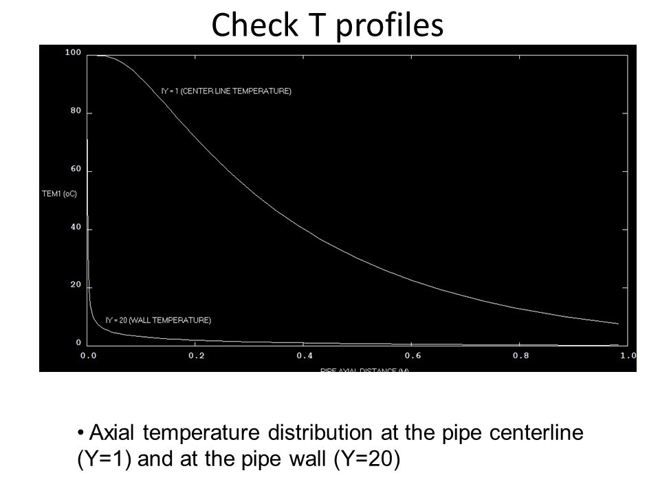 Check T profiles Axial temperature distribution at the pipe centerline (Y=1) and at the pipe wall (Y=20)