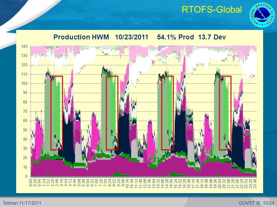 Tolman 11/17/2011GOVST III, 10/24 RTOFS-Global