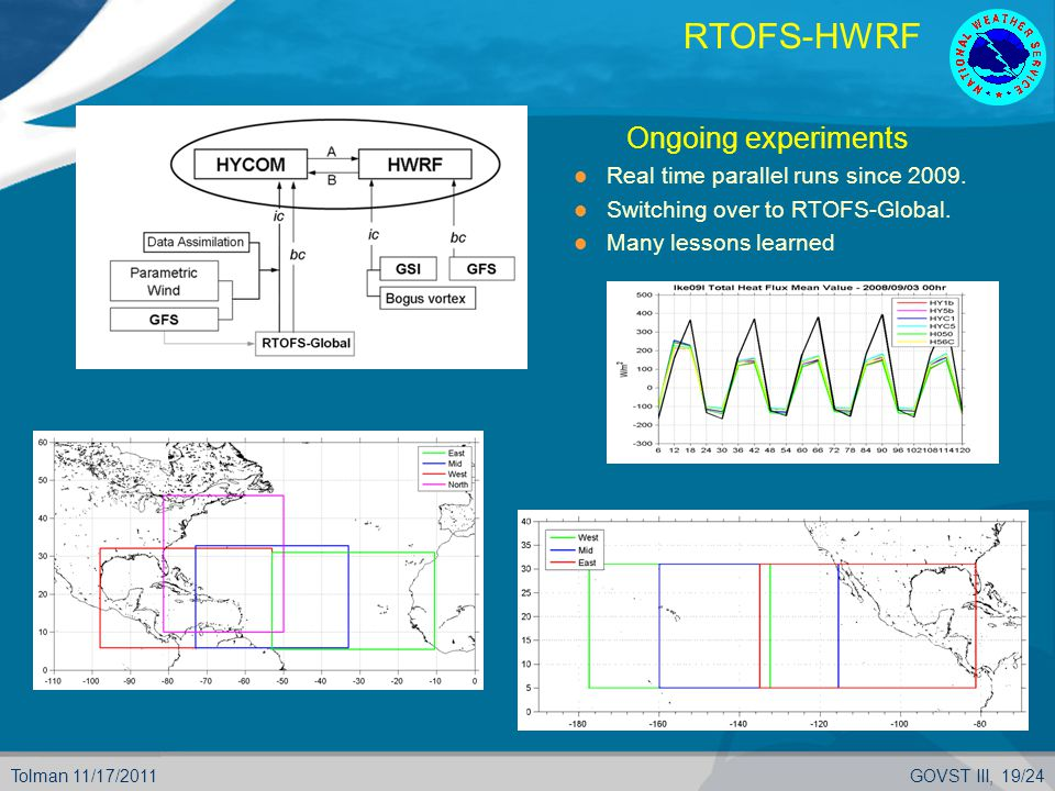 Tolman 11/17/2011GOVST III, 19/24 RTOFS-HWRF  Ongoing experiments Real time parallel runs since 2009.