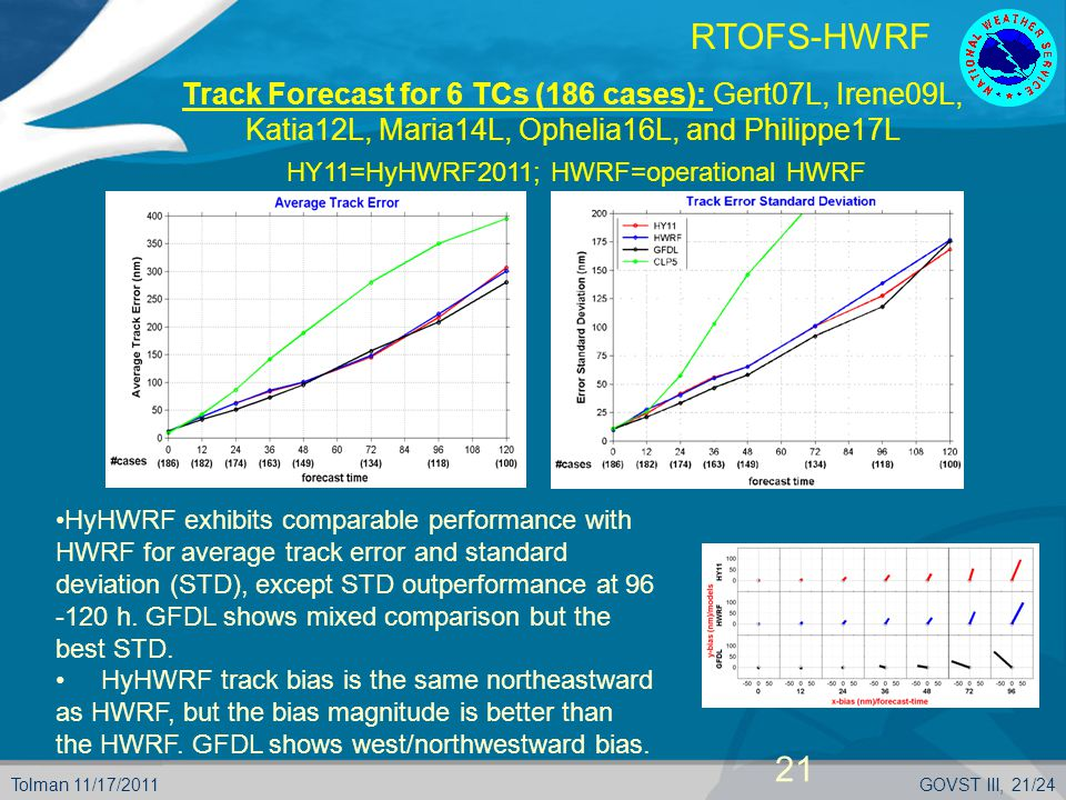 Tolman 11/17/2011GOVST III, 21/24 RTOFS-HWRF HyHWRF exhibits comparable performance with HWRF for average track error and standard deviation (STD), except STD outperformance at 96 -120 h.