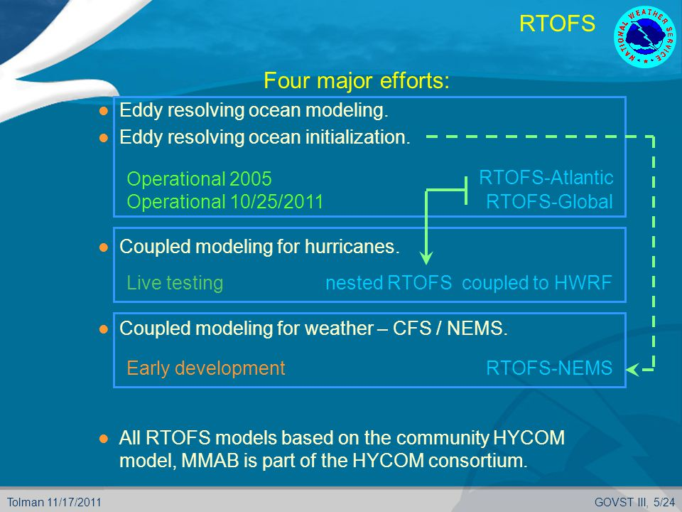 Tolman 11/17/2011GOVST III, 5/24 RTOFS  Four major efforts: Eddy resolving ocean modeling.