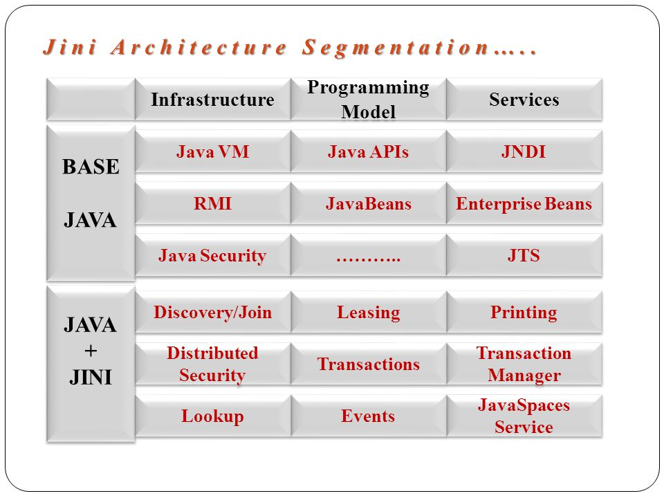 Infrastructure Programming Model Services BASE JAVA BASE JAVA + JINI JAVA + JINI Java VM RMI Java Security Java APIs Distributed Security Distributed