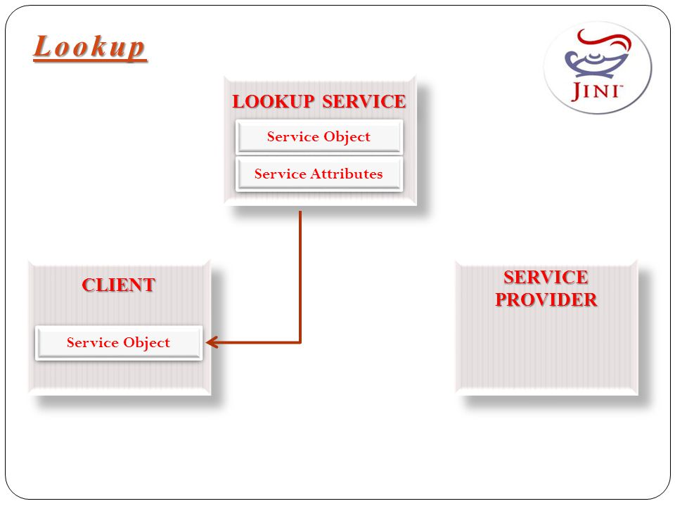 Lookup LOOKUP SERVICE CLIENTCLIENT SERVICE PROVIDER Service Object Service Attributes Service Object