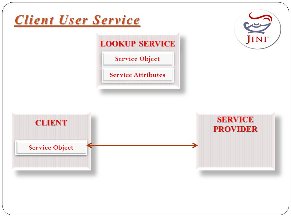 Client User Service LOOKUP SERVICE CLIENTCLIENT SERVICE PROVIDER Service Object Service Attributes Service Object