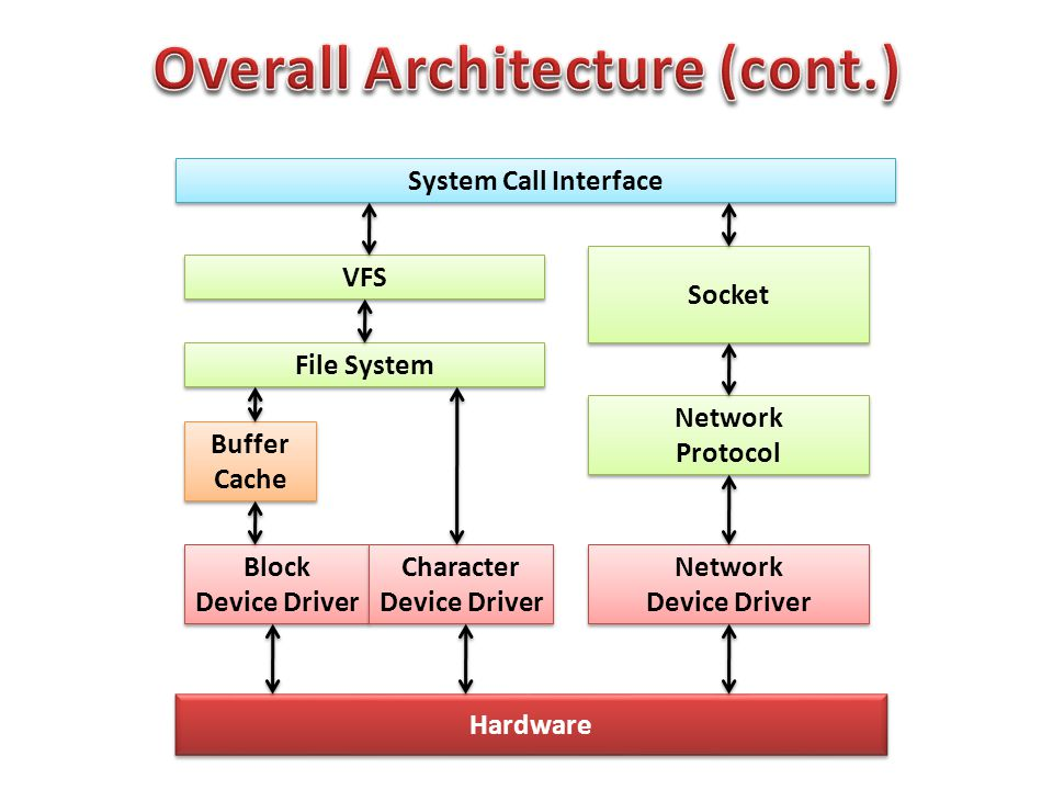 System Call Interface VFS File System Buffer Cache Buffer Cache Block Device Driver Block Device Driver Character Device Driver Character Device Drive