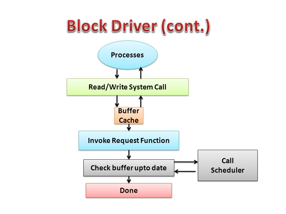 Processes Read/Write System Call Buffer Cache Invoke Request Function Check buffer upto date Done Call Scheduler Call Scheduler
