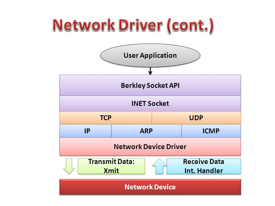 User Application Berkley Socket API INET Socket TCP UDP IP ARP ICMP Network Device Driver Network Device Transmit Data: Xmit Receive Data Int.