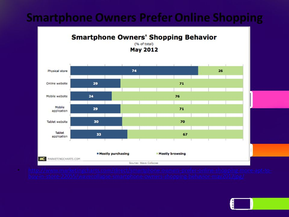 Smartphone Owners Prefer Online Shopping http://www.marketingcharts.com/direct/smartphone-owners-prefer-online-shopping-more-apt-to- buy-in-store-22055/wavecollapse-smartphone-owners-shopping-behavior-may2012jpg/ http://www.marketingcharts.com/direct/smartphone-owners-prefer-online-shopping-more-apt-to- buy-in-store-22055/wavecollapse-smartphone-owners-shopping-behavior-may2012jpg/