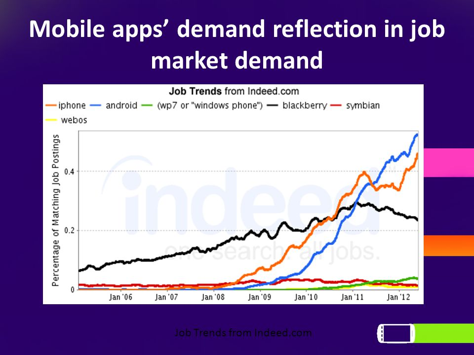 Mobile apps' demand reflection in job market demand Job Trends from Indeed.com