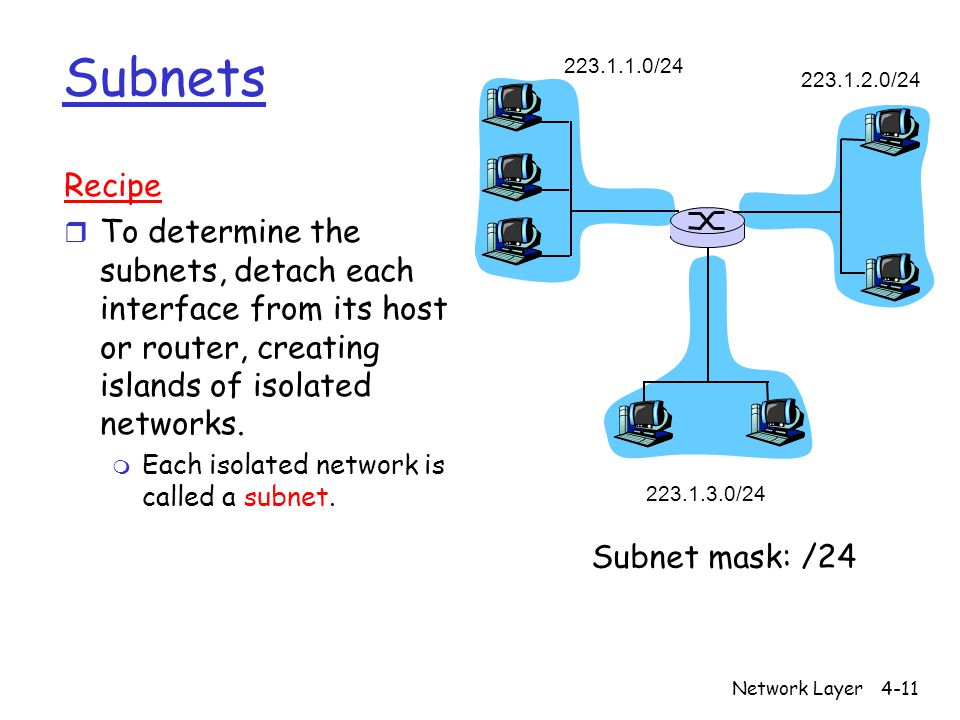 Network Layer4-11 Subnets 223.1.1.0/24 223.1.2.0/24 223.1.3.0/24 Recipe r To determine the subnets, detach each interface from its host or router, cre