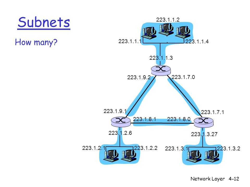 Network Layer4-12 Subnets How many? 223.1.1.1 223.1.1.3 223.1.1.4 223.1.2.2 223.1.2.1 223.1.2.6 223.1.3.2 223.1.3.1 223.1.3.27 223.1.1.2 223.1.7.0 223