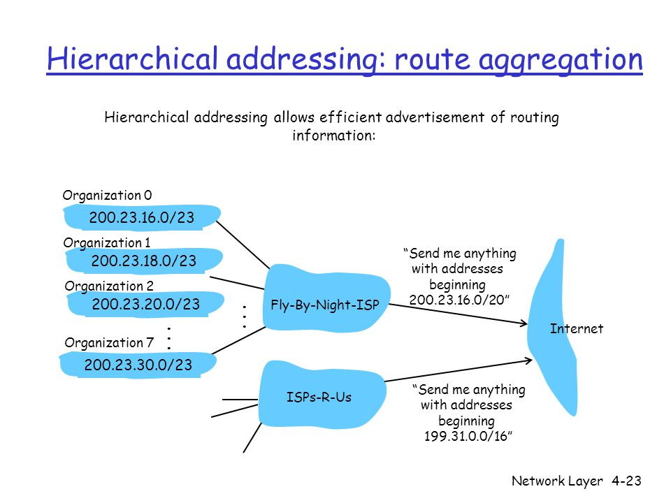"""Network Layer4-23 Hierarchical addressing: route aggregation """"Send me anything with addresses beginning 200.23.16.0/20"""" 200.23.16.0/23200.23.18.0/2320"""