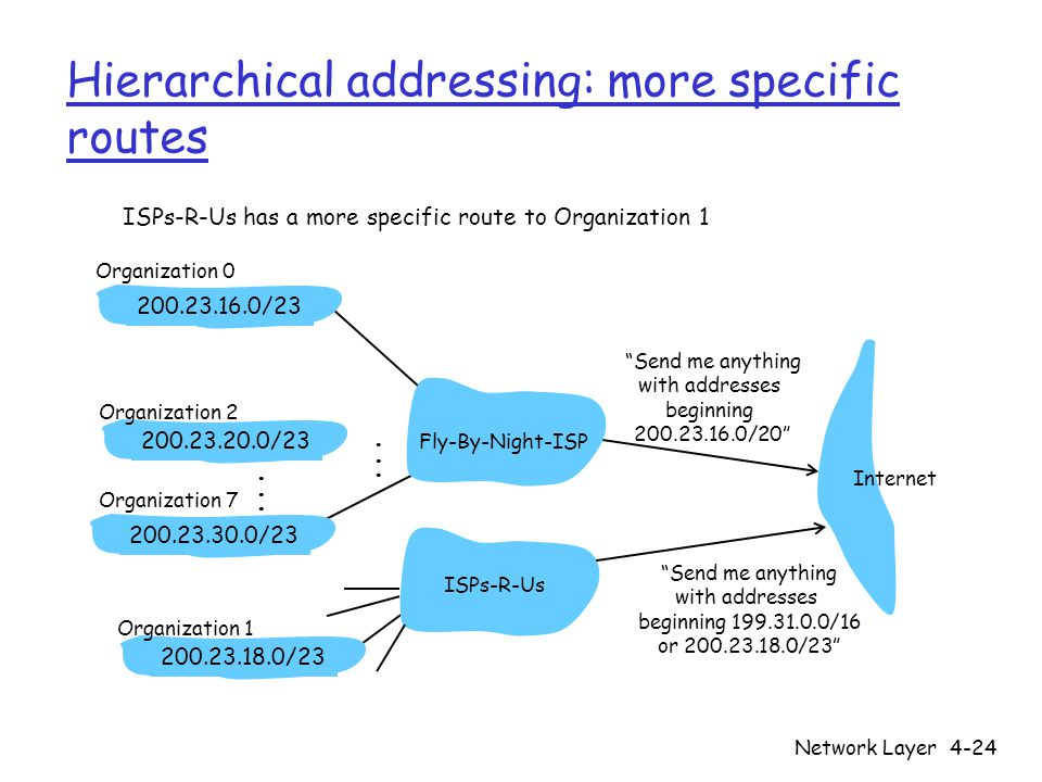 """Network Layer4-24 Hierarchical addressing: more specific routes ISPs-R-Us has a more specific route to Organization 1 """"Send me anything with addresses"""
