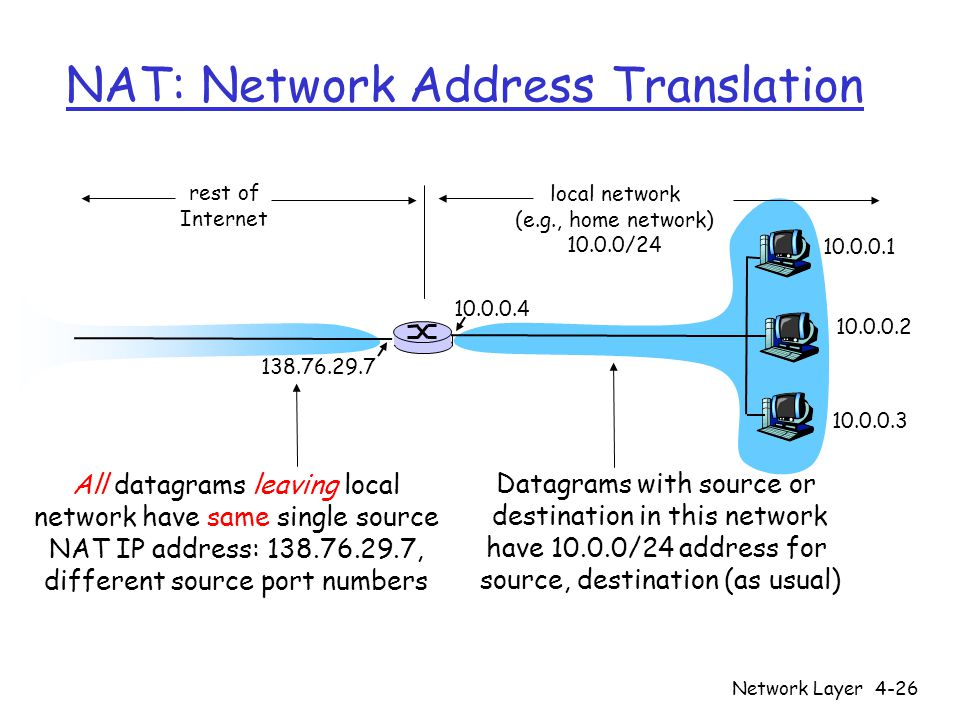 Network Layer4-26 NAT: Network Address Translation 10.0.0.1 10.0.0.2 10.0.0.3 10.0.0.4 138.76.29.7 local network (e.g., home network) 10.0.0/24 rest o