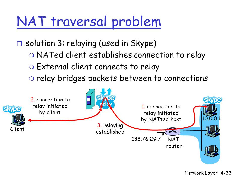 Network Layer4-33 NAT traversal problem r solution 3: relaying (used in Skype) m NATed client establishes connection to relay m External client connec