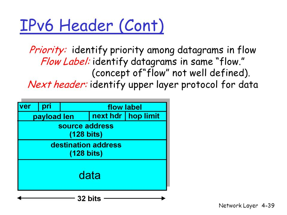 """Network Layer4-39 IPv6 Header (Cont) Priority: identify priority among datagrams in flow Flow Label: identify datagrams in same """"flow."""" (concept of""""fl"""