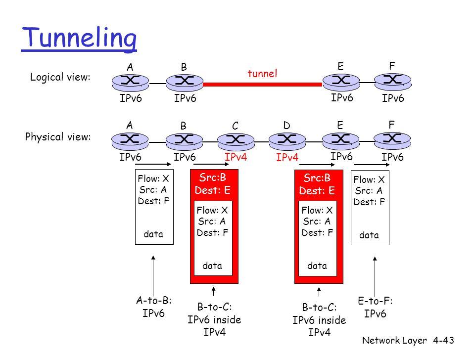Network Layer4-43 Tunneling A B E F IPv6 tunnel Logical view: Physical view: A B E F IPv6 C D IPv4 Flow: X Src: A Dest: F data Flow: X Src: A Dest: F