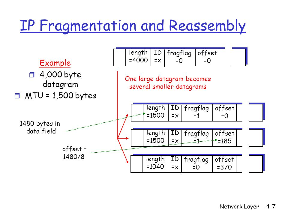 Network Layer4-7 IP Fragmentation and Reassembly ID =x offset =0 fragflag =0 length =4000 ID =x offset =0 fragflag =1 length =1500 ID =x offset =185 f