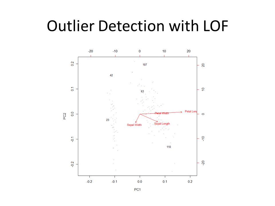 Outlier Detection with LOF