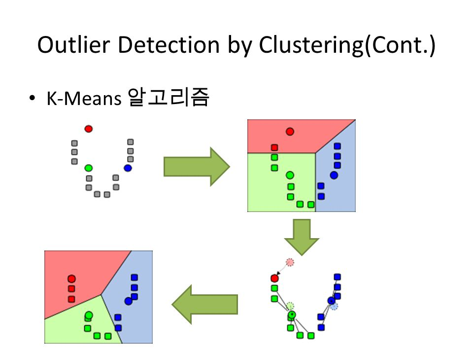 Outlier Detection by Clustering(Cont.) K-Means 알고리즘