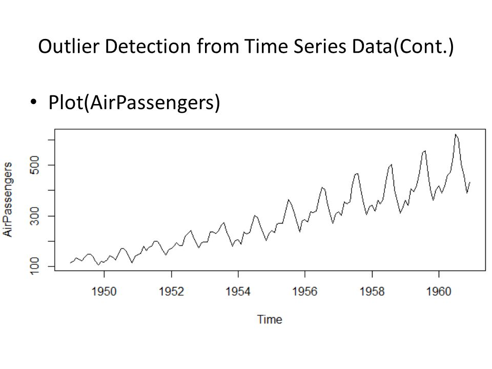 Outlier Detection from Time Series Data(Cont.) Plot(AirPassengers)
