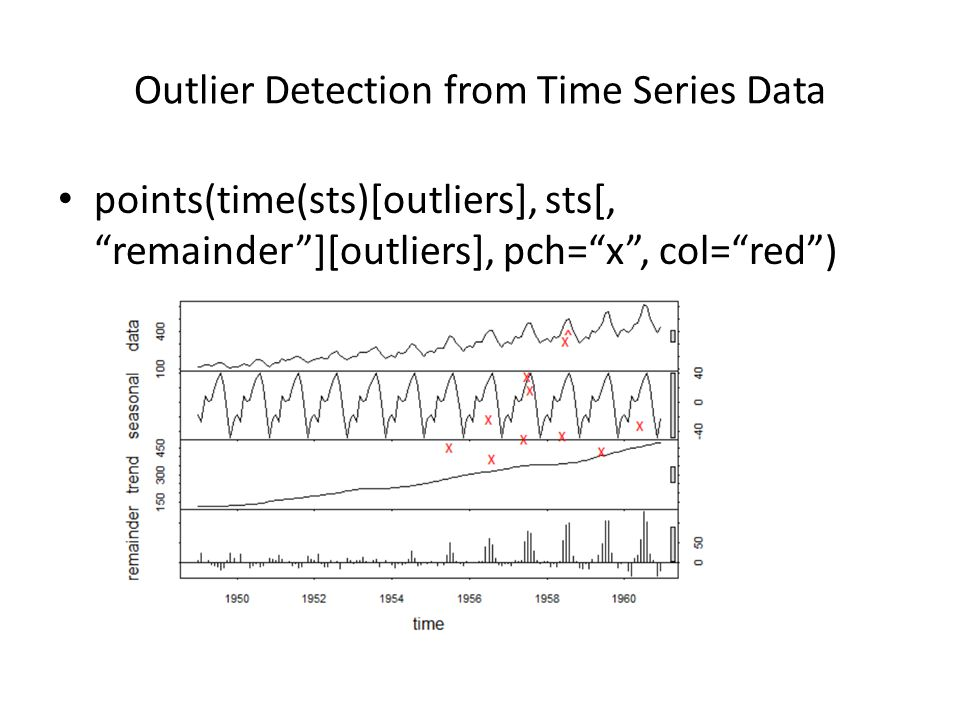 """Outlier Detection from Time Series Data points(time(sts)[outliers], sts[, """"remainder""""][outliers], pch=""""x"""", col=""""red"""")"""
