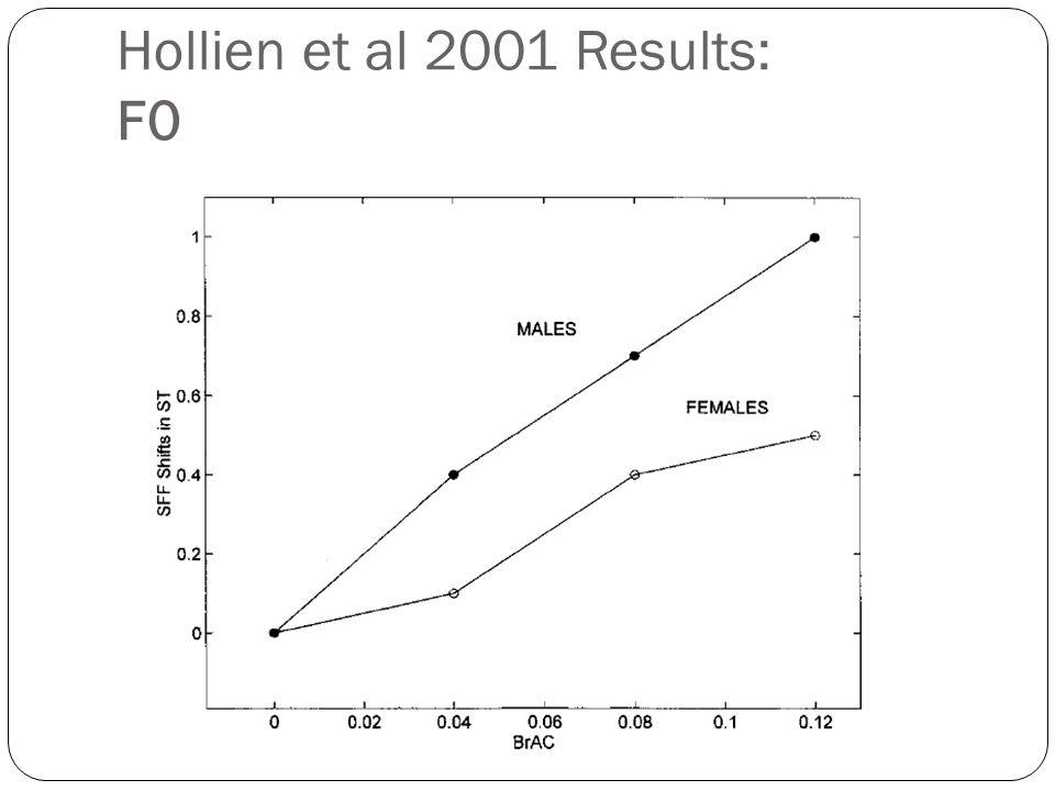 Hollien et al 2001 Results: F0