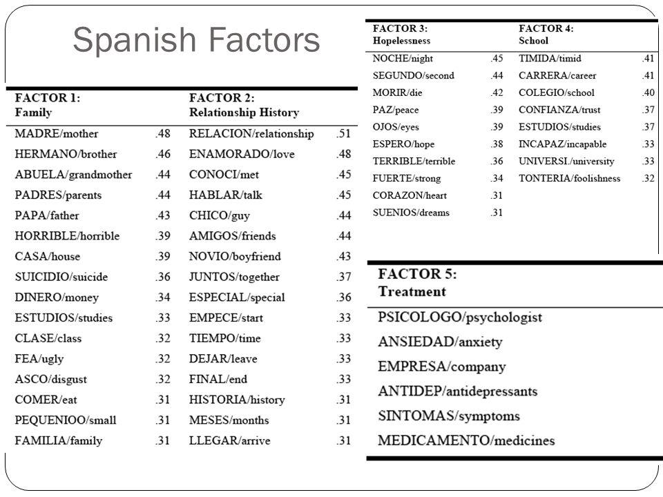 English Factors a