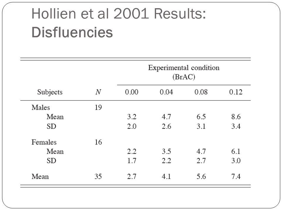 Hollien et al 2001 Results: Disfluencies