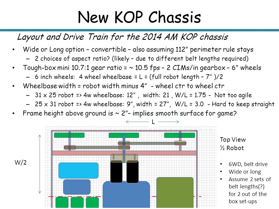 """New KOP Chassis Layout and Drive Train for the 2014 AM KOP chassis Wide or Long option – convertible – also assuming 112"""" perimeter rule stays – 2 cho"""
