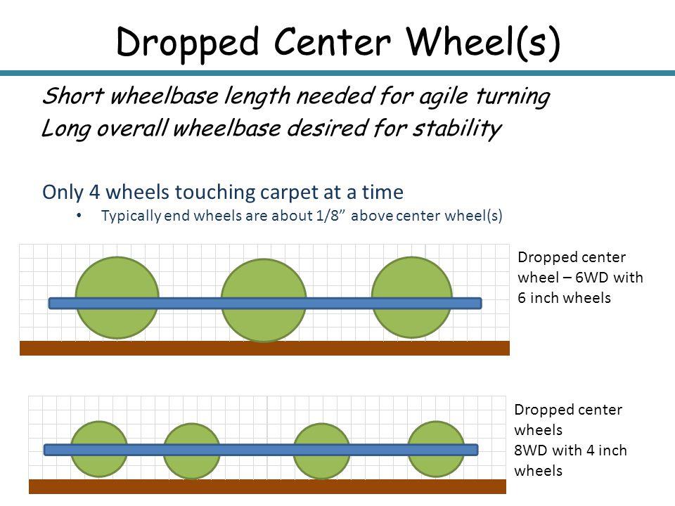 Dropped Center Wheel(s) Short wheelbase length needed for agile turning Long overall wheelbase desired for stability Dropped center wheel – 6WD with 6