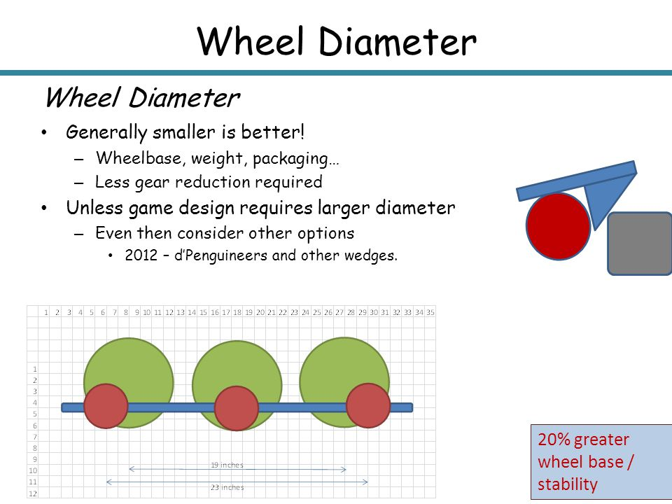 Wheel Diameter 20% greater wheel base / stability Generally smaller is better! – Wheelbase, weight, packaging… – Less gear reduction required Unless g