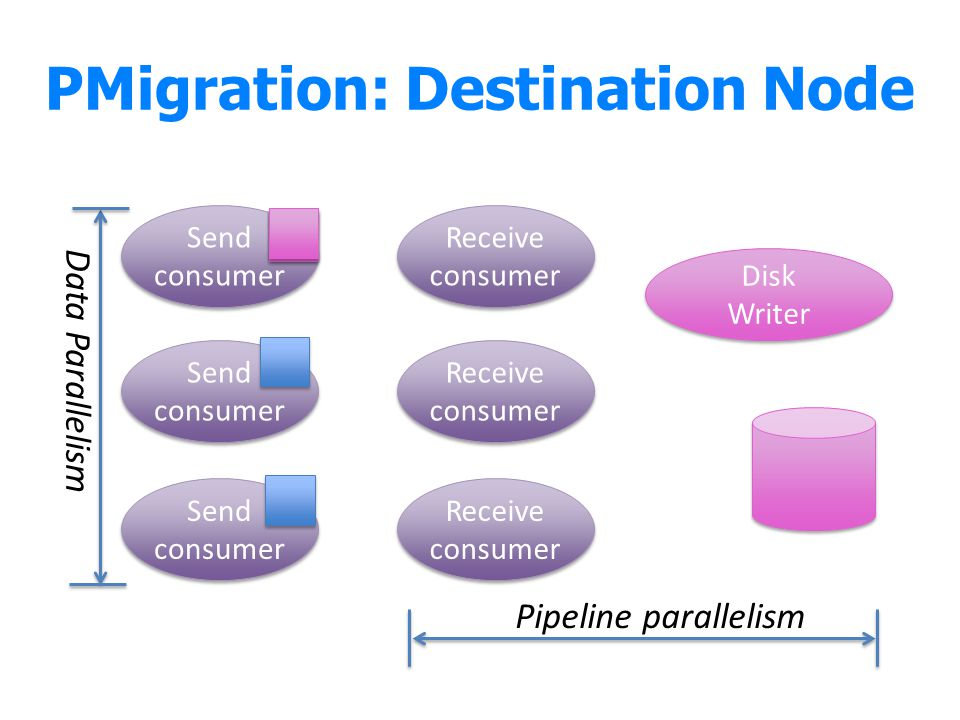 PMigration: Destination Node Send consumer Send consumer Send consumer Send consumer Send consumer Send consumer Receive consumer Receive consumer Receive consumer Receive consumer Receive consumer Receive consumer Disk Writer Disk Writer Data Parallelism Pipeline parallelism