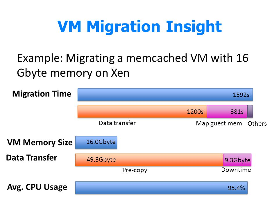 VM Migration Insight Example: Migrating a memcached VM with 16 Gbyte memory on Xen Migration Time 1592s Data transfer 1200s Map guest mem 381s Others