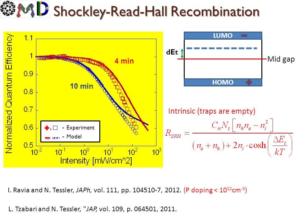 Shockley-Read-Hall Recombination LUMO HOMO Mid gap, - Experiment, - Model 4 min L. Tzabari and N. Tessler,