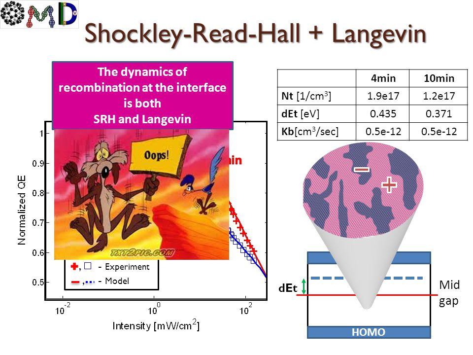 Shockley-Read-Hall + Langevin 10min4min 1.2e171.9e17Nt [1/cm 3 ] 0.3710.435dEt [eV] 0.5e-12 Kb[cm 3 /sec], - Experiment, - Model LUMO HOMO Mid gap dEt