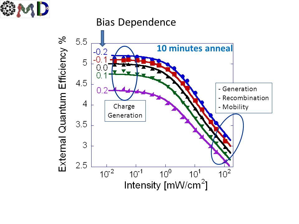 Bias Dependence 10 minutes anneal Charge Generation - Generation - Recombination - Mobility
