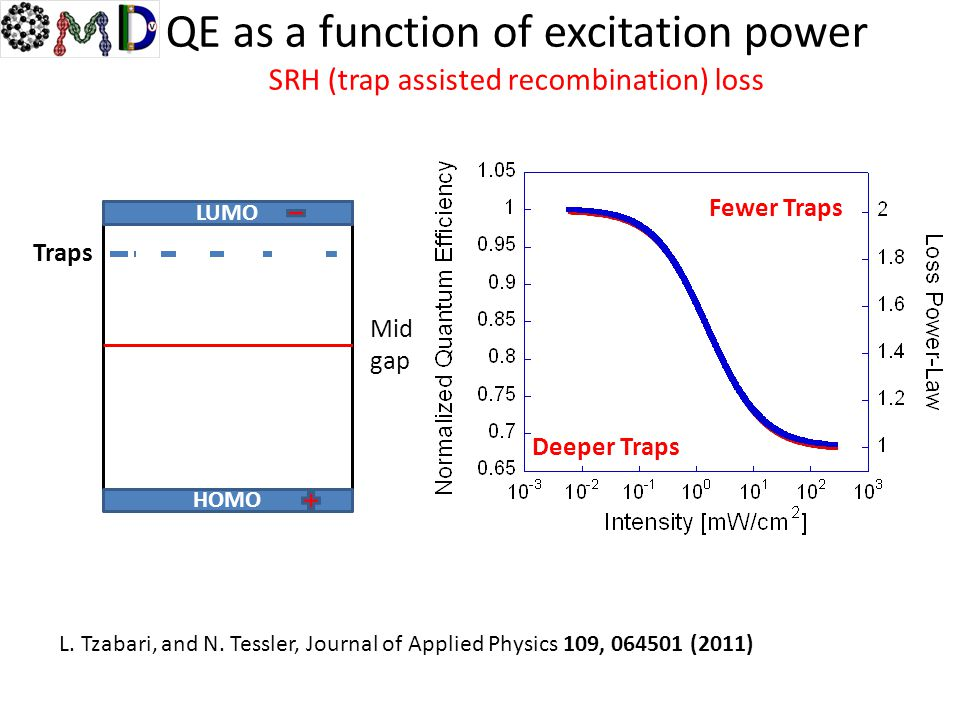 L. Tzabari, and N. Tessler, Journal of Applied Physics 109, 064501 (2011) LUMO HOMO Mid gap Traps Fewer Traps Deeper Traps QE as a function of excitat