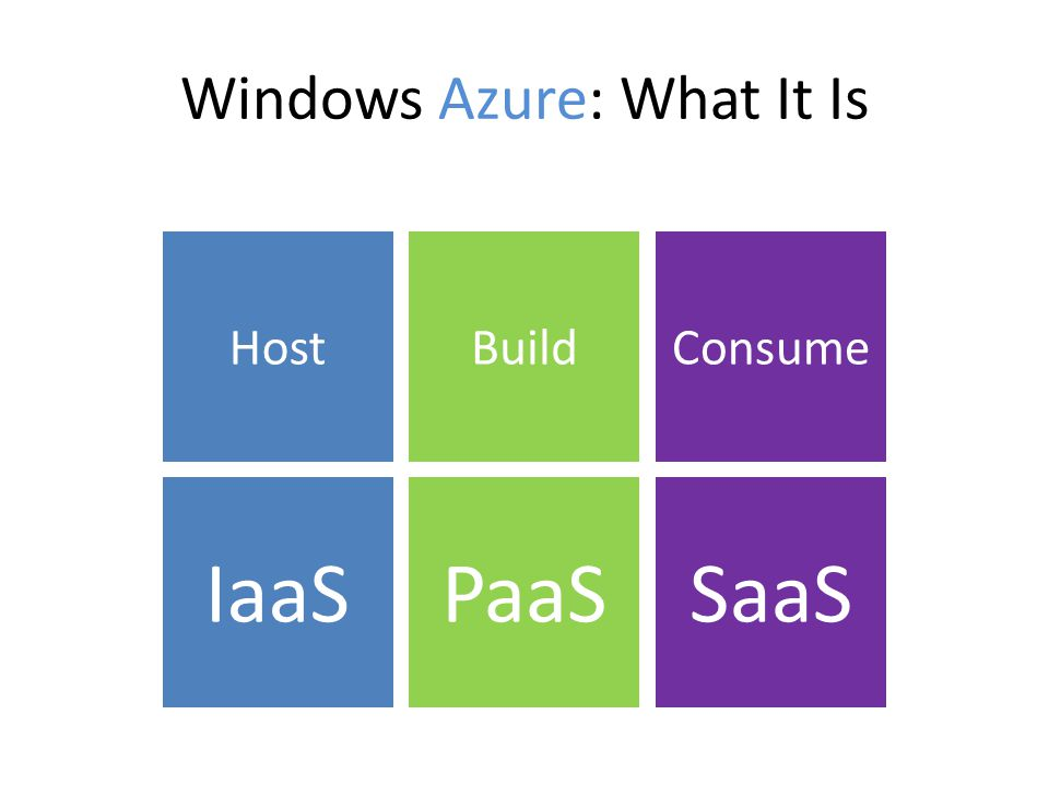 Windows Azure: What It Is HostBuildConsume IaaSPaaSSaaS