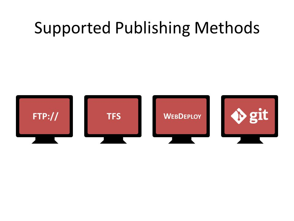 Supported Publishing Methods