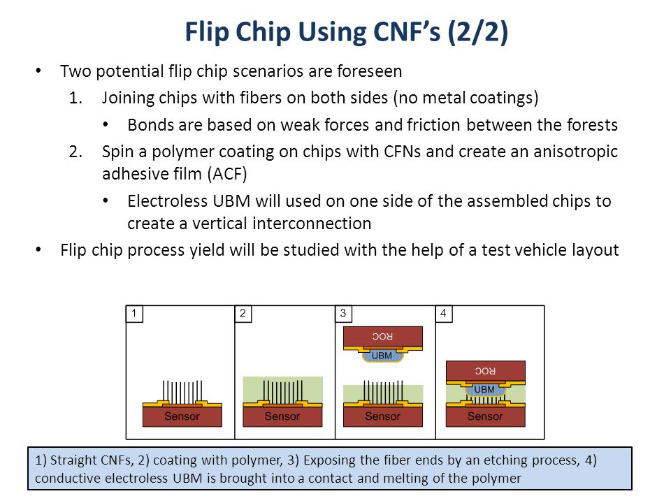 Flip Chip Using CNF's (2/2) Two potential flip chip scenarios are foreseen 1.Joining chips with fibers on both sides (no metal coatings) Bonds are bas