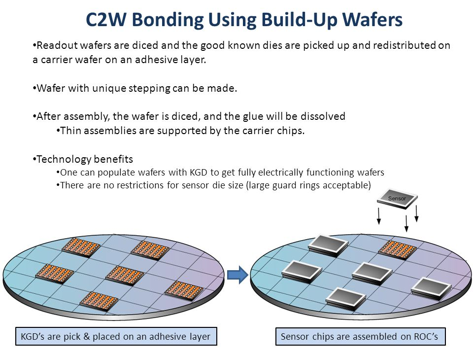C2W Bonding Using Build-Up Wafers 22 KGD's are pick & placed on an adhesive layer Sensor chips are assembled on ROC's Readout wafers are diced and the good known dies are picked up and redistributed on a carrier wafer on an adhesive layer.